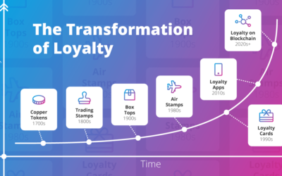 Top 5 Trends in the Transformation of Loyalty