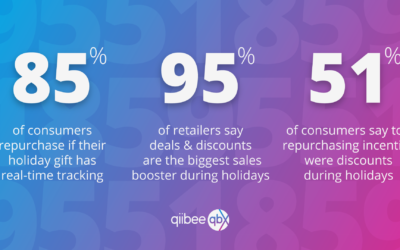 How to Use the Holidays and Customer Shopping Trends to Generate Loyalty